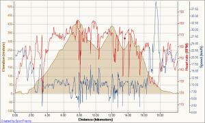 mountain-biking-training-burke-mountain-12-28-2009-elevation-distance